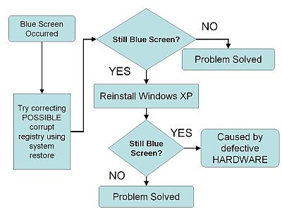 Blue Screen of Death - Custom Build Computers