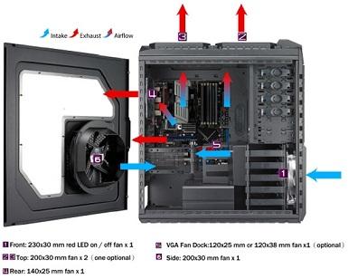 Computer Full Build Bundles