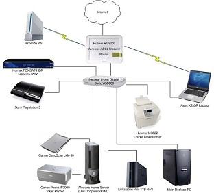 Network Setting Up - Custom Build Computers