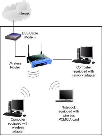 how to connect two computers together rh custom build computers com Wireless Home Network Diagram Wired and Wireless Network Diagram