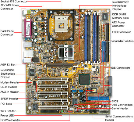 parts of motherboard tech;